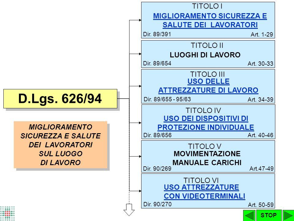 TITOLO II LUOGHI DI LAVORO Dir.89/654 Art. 30-33 TITOLO III USO DELLE ATTREZZATURE DI LAVORO Dir.
