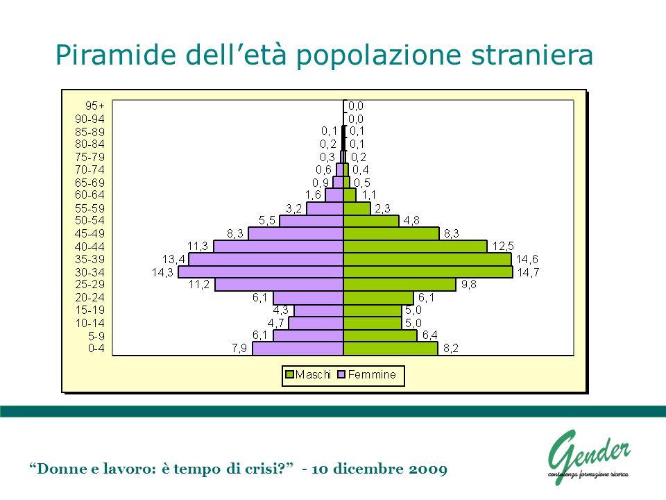 Donne e lavoro: è tempo di crisi? - 10 dicembre 2009 Piramide delletà popolazione straniera