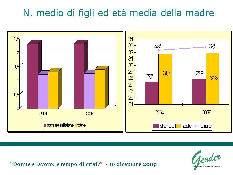 Donne e lavoro: è tempo di crisi? - 10 dicembre 2009 N. medio di figli ed età media della madre