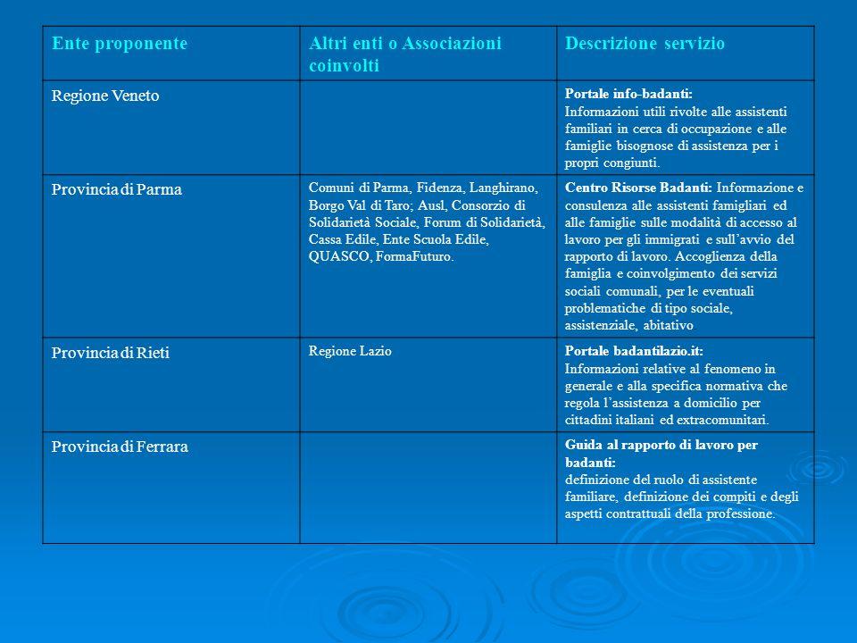 Ente proponenteAltri enti o Associazioni coinvolti Descrizione servizio Regione Veneto Portale info-badanti: Informazioni utili rivolte alle assistent