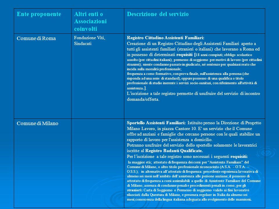 Ente proponenteAltri enti o Associazioni coinvolti Descrizione del servizio Comune di Roma Fondazione Viti, Sindacati Registro Cittadino Assistenti Fa