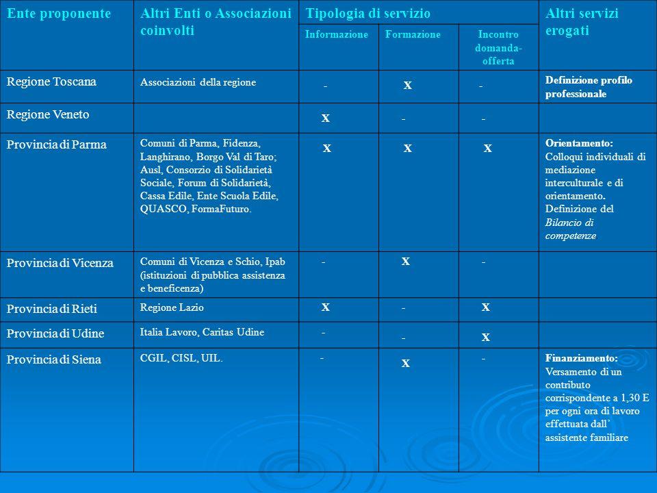 Ente proponenteAltri Enti o Associazioni coinvolti Tipologia di servizioAltri servizi erogati InformazioneFormazioneIncontro domanda- offerta Regione