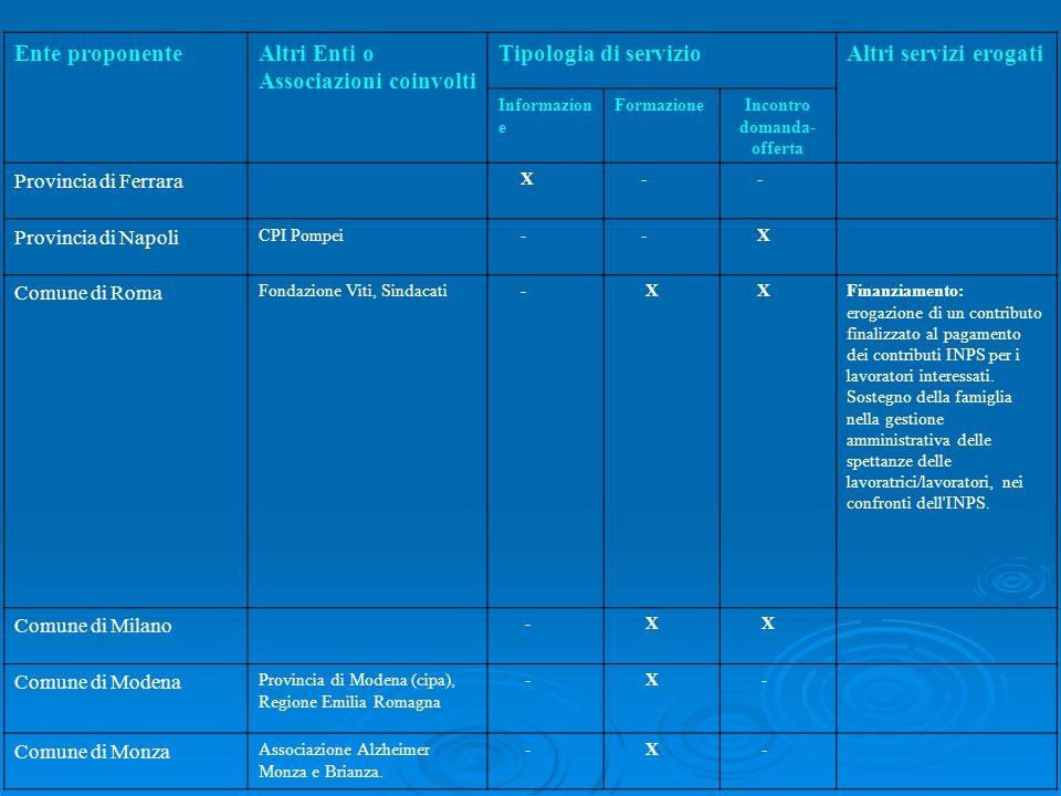 Ente proponenteAltri Enti o Associazioni coinvolti Tipologia di servizioAltri servizi erogati Informazion e FormazioneIncontro domanda- offerta Provin