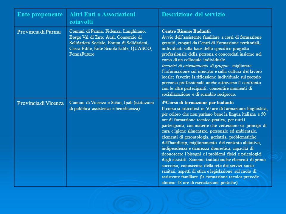 Ente proponenteAltri Enti o Associazioni coinvolti Descrizione del servizio Provincia di Parma Comuni di Parma, Fidenza, Langhirano, Borgo Val di Taro