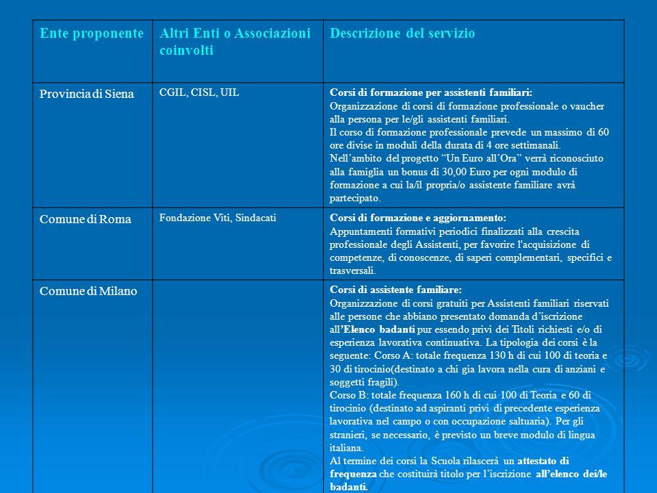 Ente proponenteAltri Enti o Associazioni coinvolti Descrizione del servizio Provincia di Siena CGIL, CISL, UILCorsi di formazione per assistenti famil