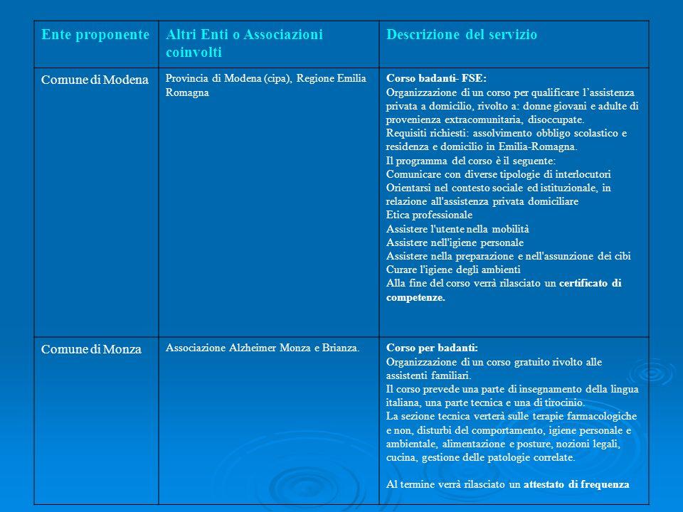 Ente proponenteAltri Enti o Associazioni coinvolti Descrizione del servizio Comune di Modena Provincia di Modena (cipa), Regione Emilia Romagna Corso
