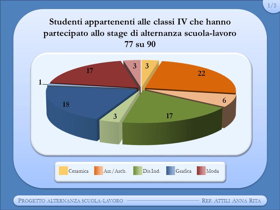 Studenti appartenenti alle classi IV che hanno partecipato allo stage di alternanza scuola-lavoro 77 su 90 P ROGETTO ALTERNANZA SCUOLA - LAVORO R EF.