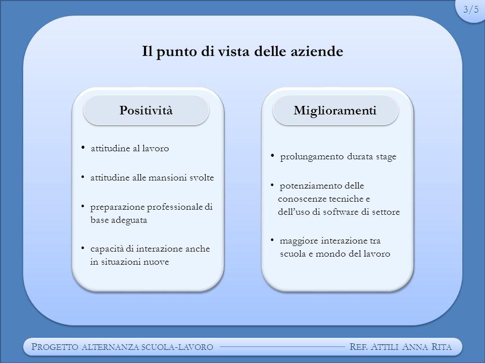 Il punto di vista della scuola P ROGETTO ALTERNANZA SCUOLA - LAVORO R EF.
