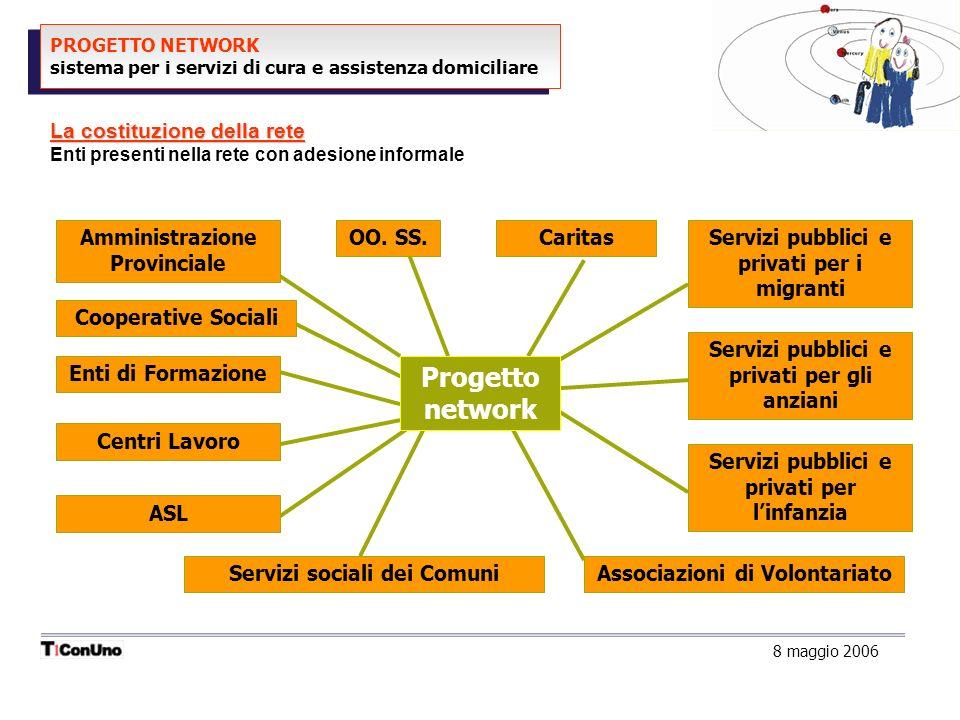 PROGETTO NETWORK sistema per i servizi di cura e assistenza domiciliare La costituzione della rete Enti presenti nella rete con adesione informale OO.