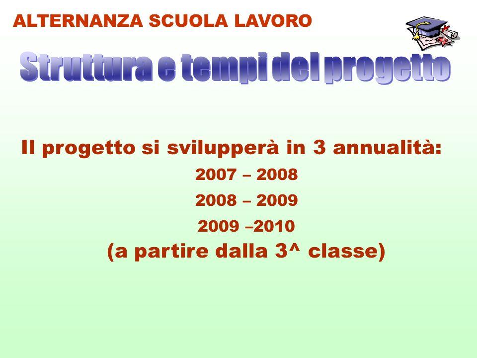 ALTERNANZA SCUOLA LAVORO Il progetto si svilupperà in 3 annualità: 2007 – 2008 2008 – 2009 2009 –2010 (a partire dalla 3^ classe)