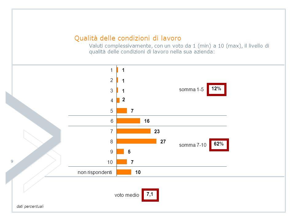 9 non rispondenti 10 9 8 7 6 5 4 3 2 11 1 1 2 7 16 23 27 5 7 10 Qualità delle condizioni di lavoro Valuti complessivamente, con un voto da 1 (min) a 10 (max), il livello di qualità delle condizioni di lavoro nella sua azienda: somma 1-5 12% somma 7-10 62% dati percentuali voto medio 7,1