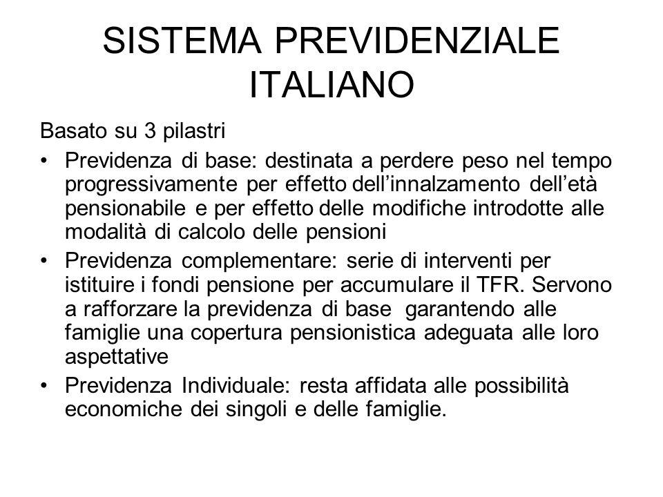 SISTEMA PREVIDENZIALE ITALIANO Basato su 3 pilastri Previdenza di base: destinata a perdere peso nel tempo progressivamente per effetto dellinnalzamento delletà pensionabile e per effetto delle modifiche introdotte alle modalità di calcolo delle pensioni Previdenza complementare: serie di interventi per istituire i fondi pensione per accumulare il TFR.