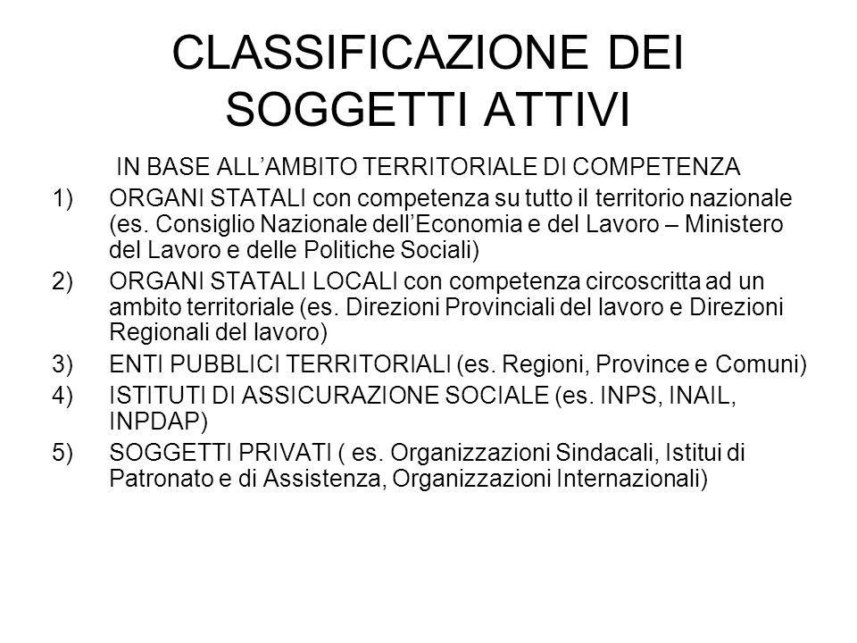 CLASSIFICAZIONE DEI SOGGETTI ATTIVI IN BASE ALLAMBITO TERRITORIALE DI COMPETENZA 1)ORGANI STATALI con competenza su tutto il territorio nazionale (es.