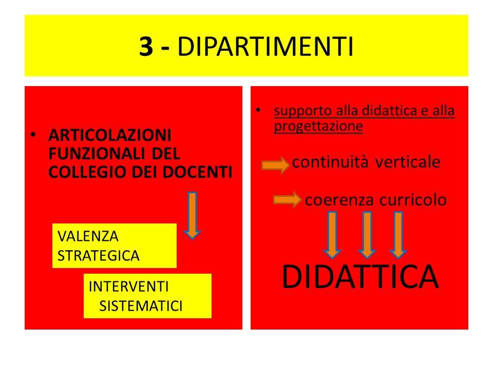 3 - DIPARTIMENTI ARTICOLAZIONI FUNZIONALI DEL COLLEGIO DEI DOCENTI supporto alla didattica e alla progettazione continuità verticale coerenza curricolo DIDATTICA VALENZA STRATEGICA INTERVENTI SISTEMATICI