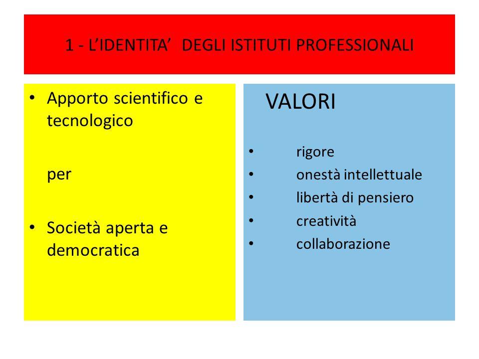 1 - LIDENTITA DEGLI ISTITUTI PROFESSIONALI Apporto scientifico e tecnologico per Società aperta e democratica VALORI rigore onestà intellettuale libertà di pensiero creatività collaborazione