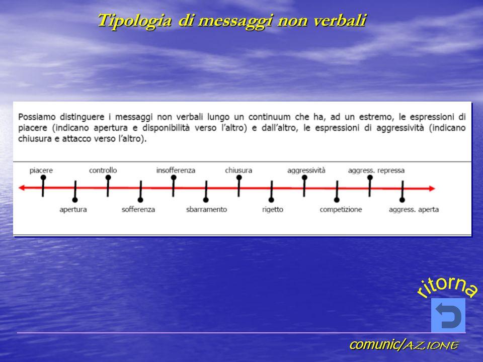comunic/ AZIONE Tipologia di messaggi non verbali