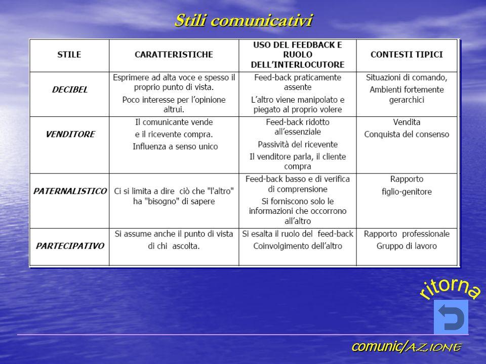 comunic/ AZIONE Stili comunicativi