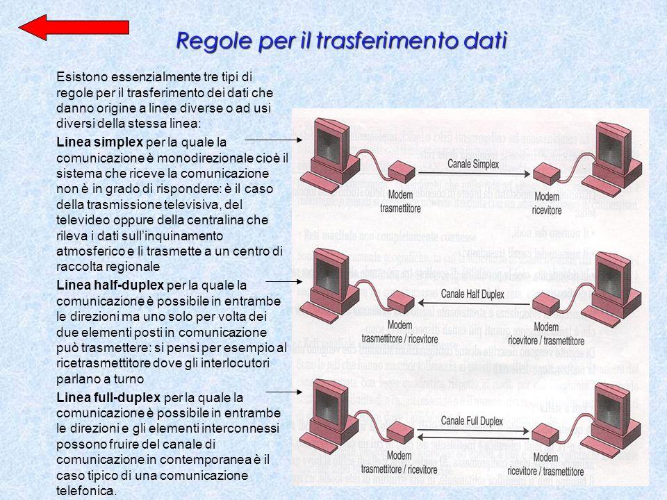 Regole per il trasferimento dati Esistono essenzialmente tre tipi di regole per il trasferimento dei dati che danno origine a linee diverse o ad usi d
