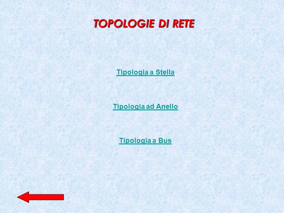 TOPOLOGIE DI RETE Tipologia a Stella Tipologia ad Anello Tipologia a Bus