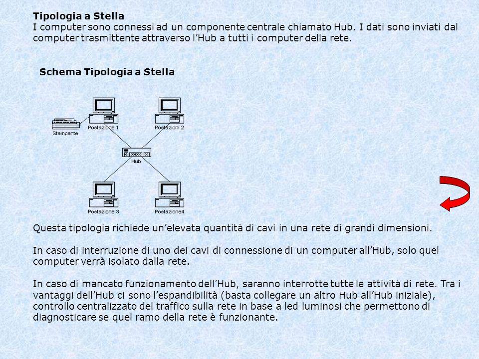Tipologia a Stella I computer sono connessi ad un componente centrale chiamato Hub. I dati sono inviati dal computer trasmittente attraverso lHub a tu