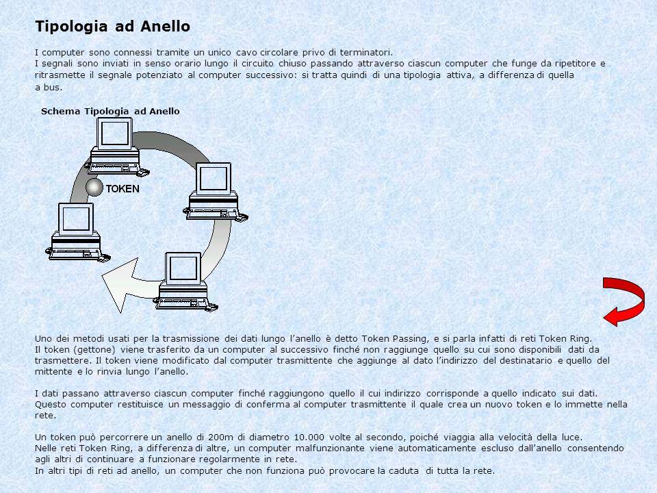 Tipologia ad Anello I computer sono connessi tramite un unico cavo circolare privo di terminatori. I segnali sono inviati in senso orario lungo il cir