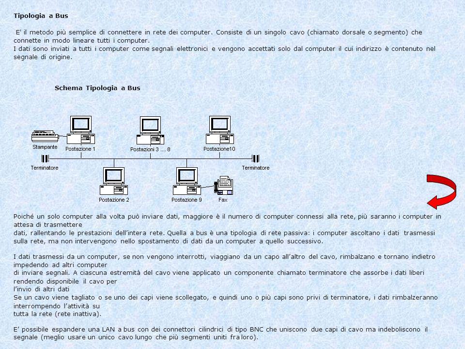 Tipologia a Bus E' il metodo più semplice di connettere in rete dei computer. Consiste di un singolo cavo (chiamato dorsale o segmento) che connette i