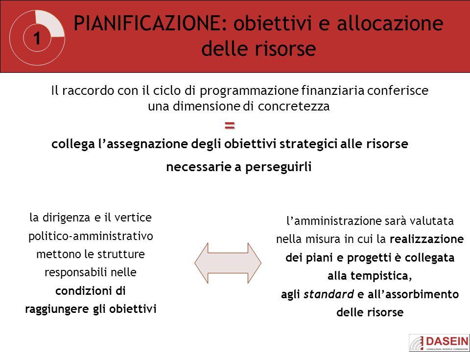 PIANIFICAZIONE: obiettivi e allocazione delle risorse Il raccordo con il ciclo di programmazione finanziaria conferisce una dimensione di concretezza
