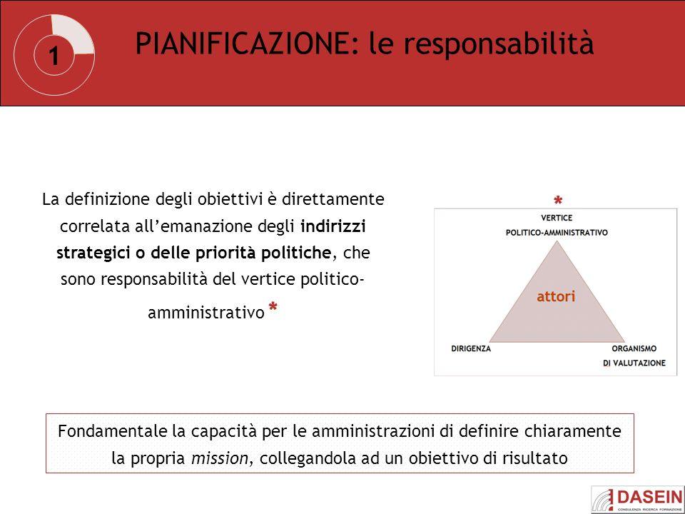 1 PIANIFICAZIONE: le responsabilità La definizione degli obiettivi è direttamente correlata allemanazione degli indirizzi strategici o delle priorità