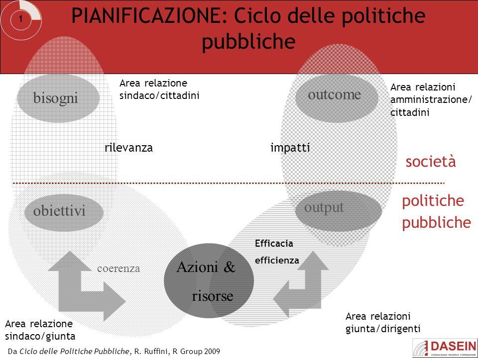 coerenza Area relazione sindaco/cittadini output outcome bisogni obiettivi società politiche pubbliche Area relazioni amministrazione/ cittadini Area