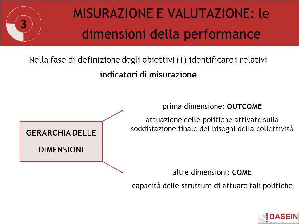 3 MISURAZIONE E VALUTAZIONE: le dimensioni della performance Nella fase di definizione degli obiettivi (1) identificare i relativi indicatori di misur