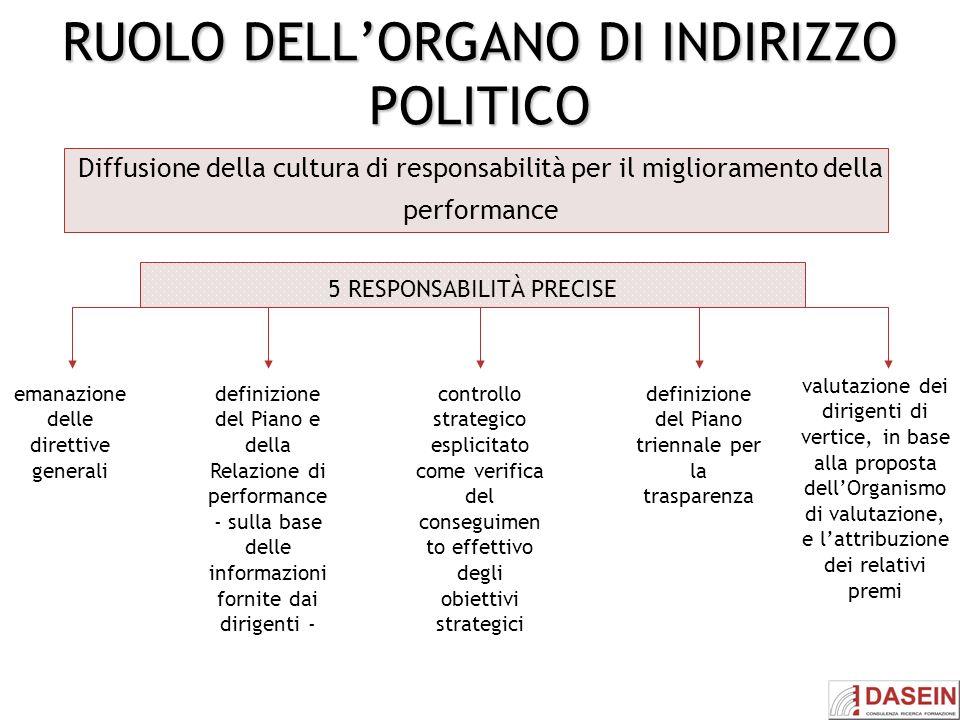 RUOLO DELLORGANO DI INDIRIZZO POLITICO Diffusione della cultura di responsabilità per il miglioramento della performance emanazione delle direttive ge