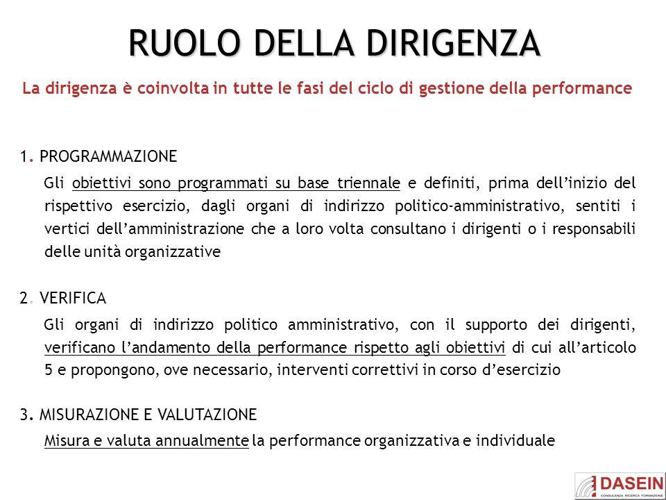 RUOLO DELLA DIRIGENZA La dirigenza è coinvolta in tutte le fasi del ciclo di gestione della performance 1. PROGRAMMAZIONE Gli obiettivi sono programma