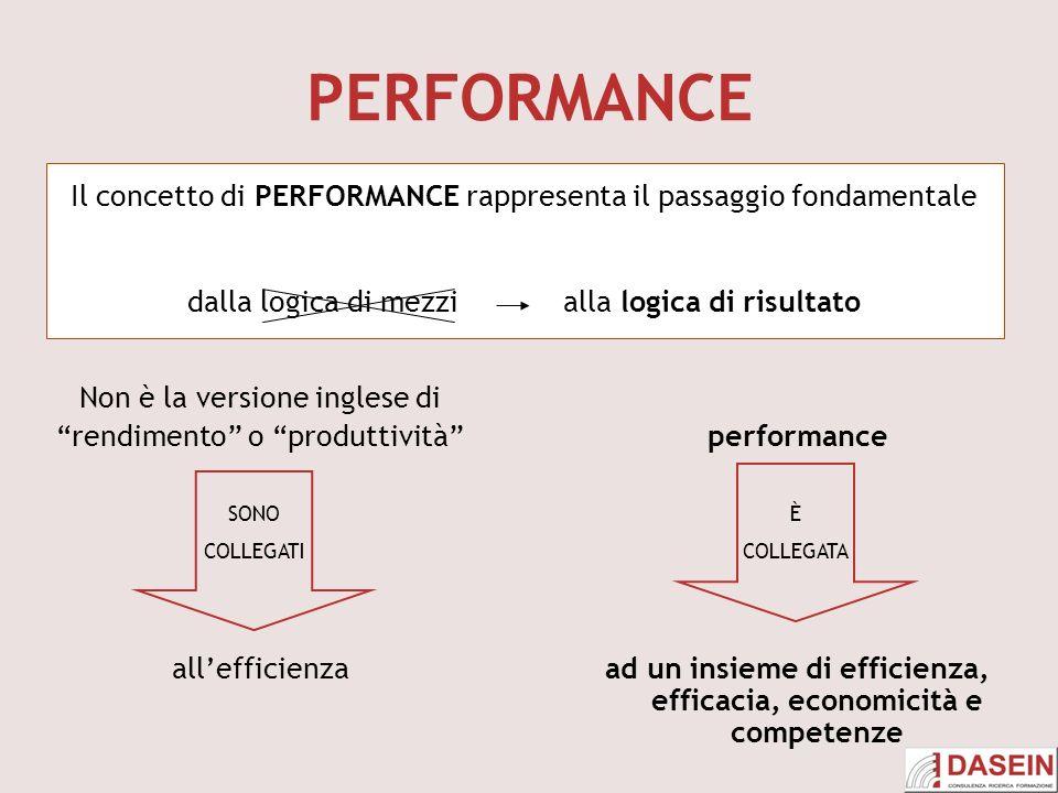 PERFORMANCE Non è la versione inglese di rendimento o produttività allefficienza Il concetto di PERFORMANCE rappresenta il passaggio fondamentale dalla logica di mezzi alla logica di risultato SONO COLLEGATI performance ad un insieme di efficienza, efficacia, economicità e competenze È COLLEGATA