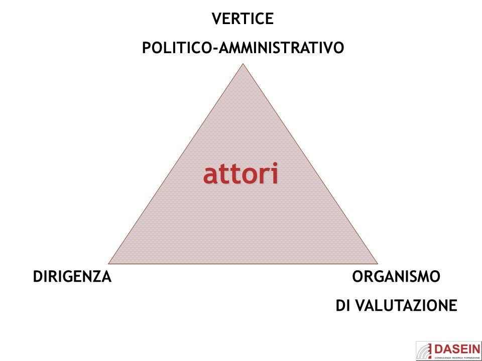attori DIRIGENZAORGANISMO DI VALUTAZIONE VERTICE POLITICO-AMMINISTRATIVO