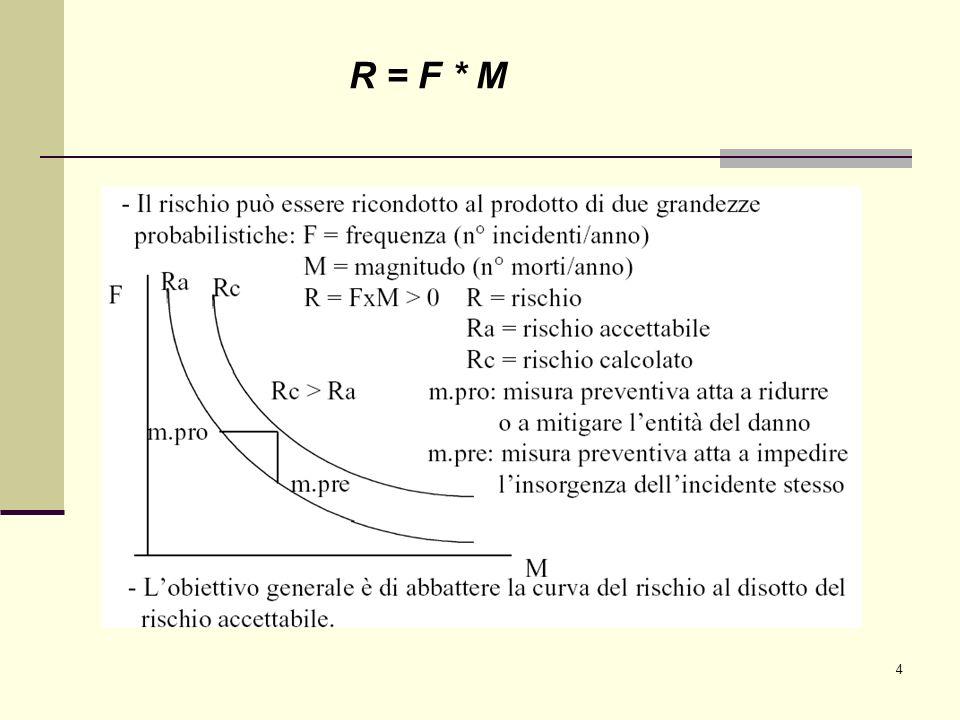 4 R = F * M