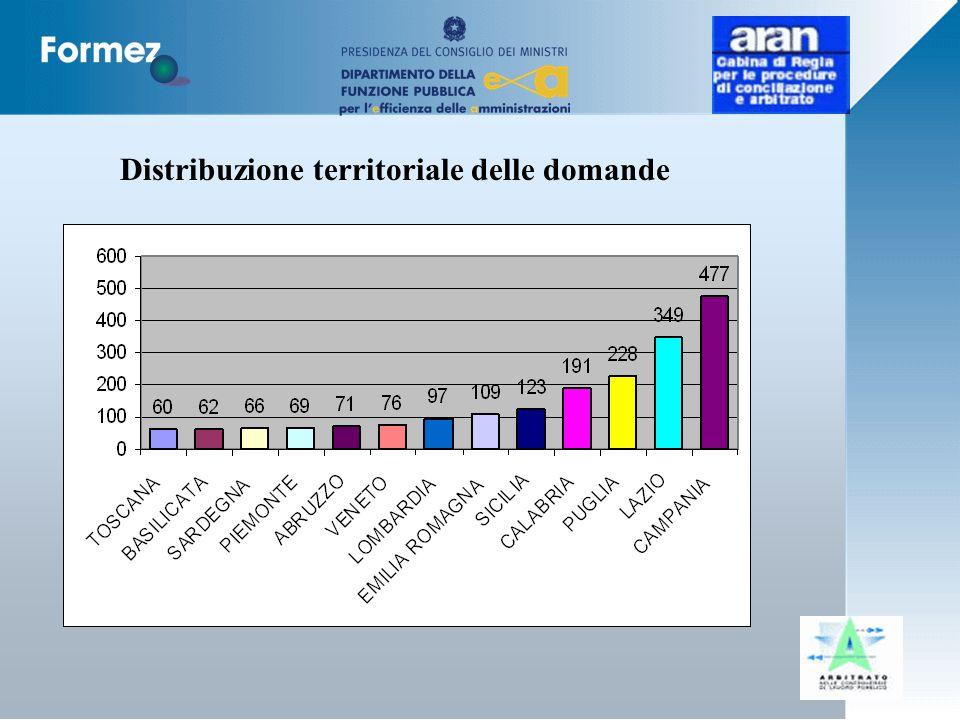 Distribuzione territoriale delle domande