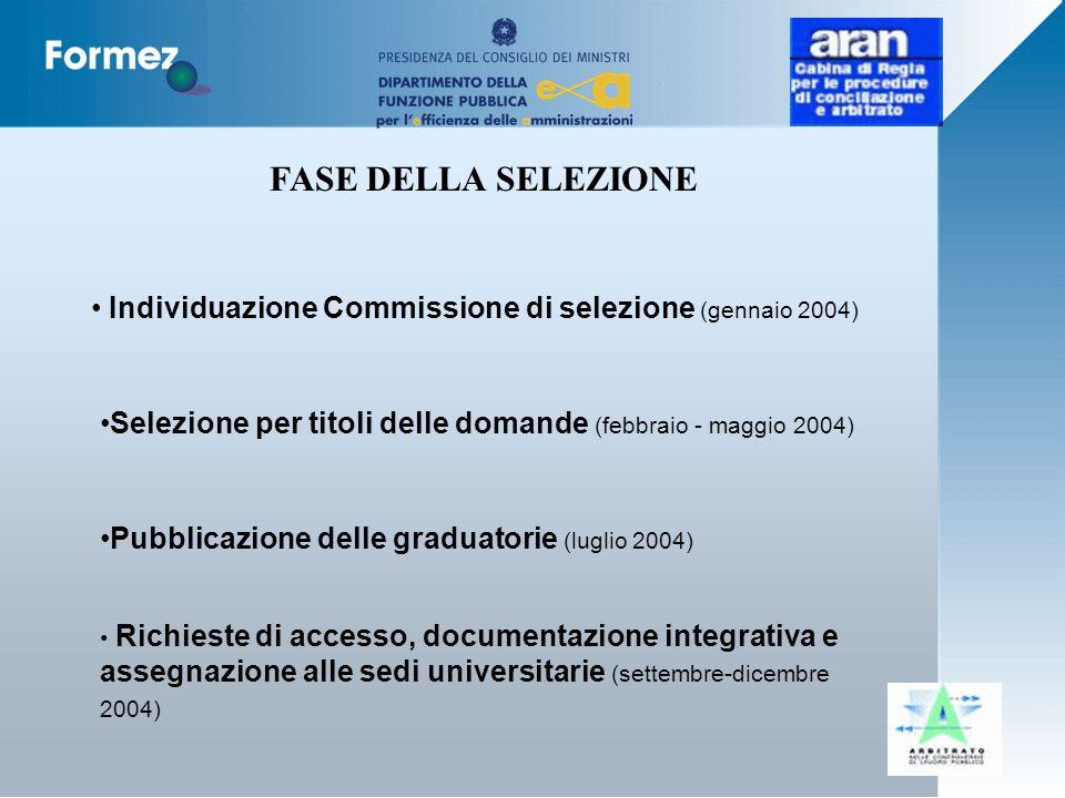 Individuazione Commissione di selezione (gennaio 2004) Selezione per titoli delle domande (febbraio - maggio 2004) Pubblicazione delle graduatorie (luglio 2004) FASE DELLA SELEZIONE Richieste di accesso, documentazione integrativa e assegnazione alle sedi universitarie (settembre-dicembre 2004)