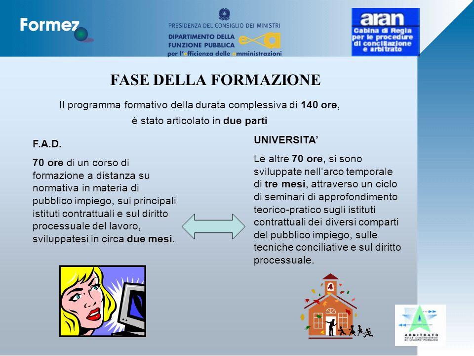 Il programma formativo della durata complessiva di 140 ore, è stato articolato in due parti FASE DELLA FORMAZIONE F.A.D.