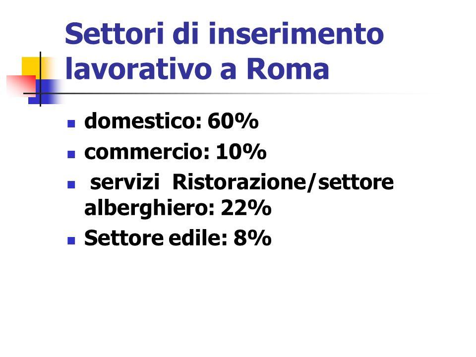 Settori di inserimento lavorativo a Roma domestico: 60% commercio: 10% servizi Ristorazione/settore alberghiero: 22% Settore edile: 8%