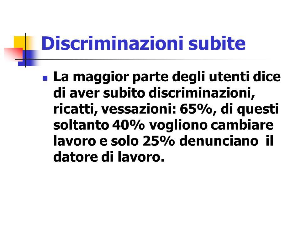 Discriminazioni subite La maggior parte degli utenti dice di aver subito discriminazioni, ricatti, vessazioni: 65%, di questi soltanto 40% vogliono ca