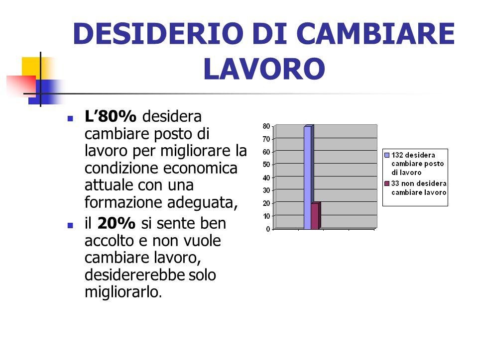 DESIDERIO DI CAMBIARE LAVORO L80% desidera cambiare posto di lavoro per migliorare la condizione economica attuale con una formazione adeguata, il 20%