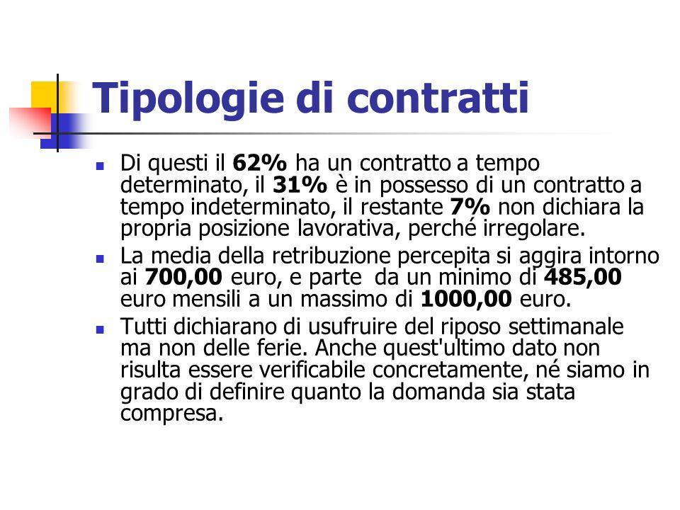 Tipologie di contratti Di questi il 62% ha un contratto a tempo determinato, il 31% è in possesso di un contratto a tempo indeterminato, il restante 7