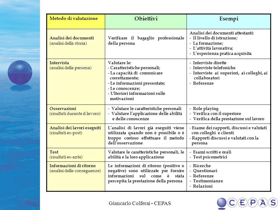 Giancarlo Colferai - CEPAS Metodo di valutazione ObiettiviEsempi Analisi dei documenti (analisi della storia) Verificare il bagaglio professionale del