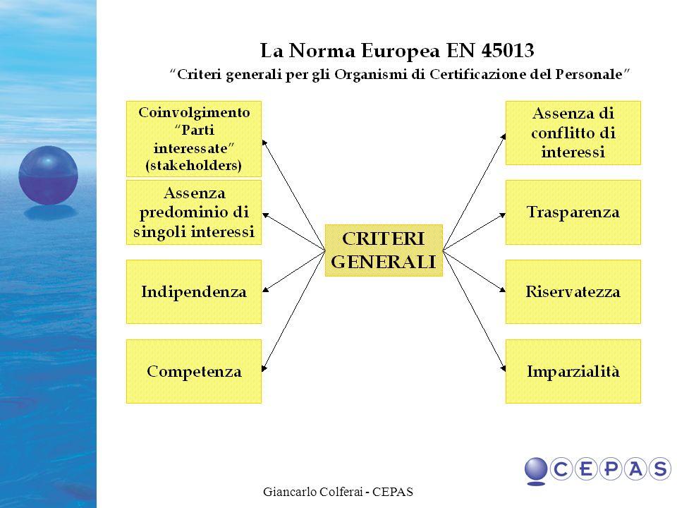 PROFESSIONISTA INTERNO (dipendente) ESTERNO (fornitore) OPERATIVO MANAGER