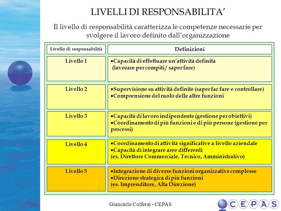 Giancarlo Colferai - CEPAS Livello di responsabilità Definizioni Livello 1 Livello 2 Livello 3 Livello 4 Livello 5 Capacità di effettuare unattività d
