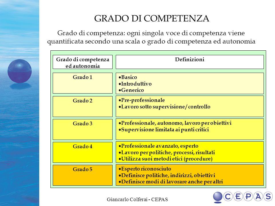Giancarlo Colferai - CEPAS Grado di competenza ed autonomia Definizioni Grado 1 Grado 2 Grado 3 Grado 4 Grado 5 Basico Introduttivo Generico Pre-profe