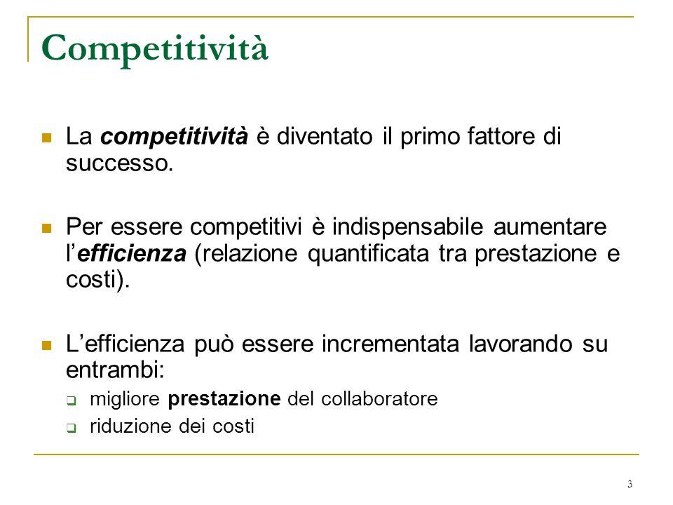 3 Competitività La competitività è diventato il primo fattore di successo. Per essere competitivi è indispensabile aumentare lefficienza (relazione qu