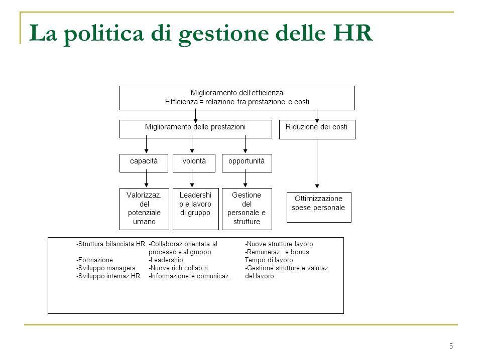 5 La politica di gestione delle HR Miglioramento dellefficienza Efficienza = relazione tra prestazione e costi Miglioramento delle prestazioniRiduzione dei costi capacitàvolontàopportunità Valorizzaz.
