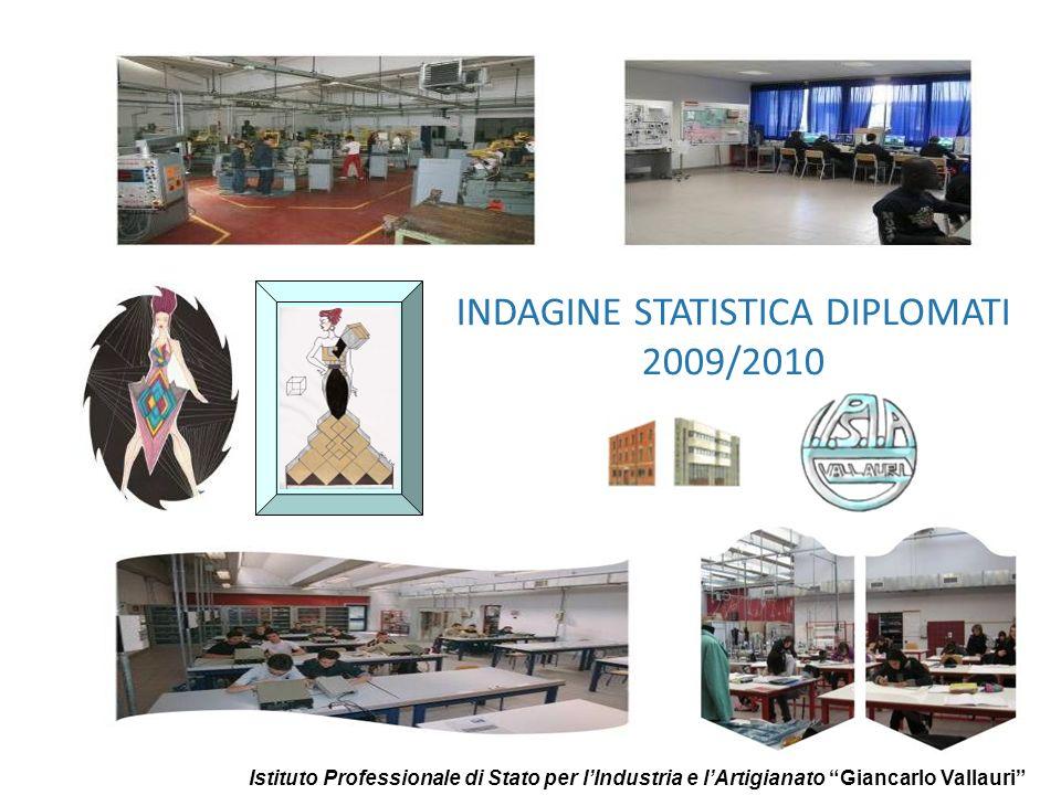 INDAGINE STATISTICA DIPLOMATI 2009/2010 Istituto Professionale di Stato per lIndustria e lArtigianato Giancarlo Vallauri