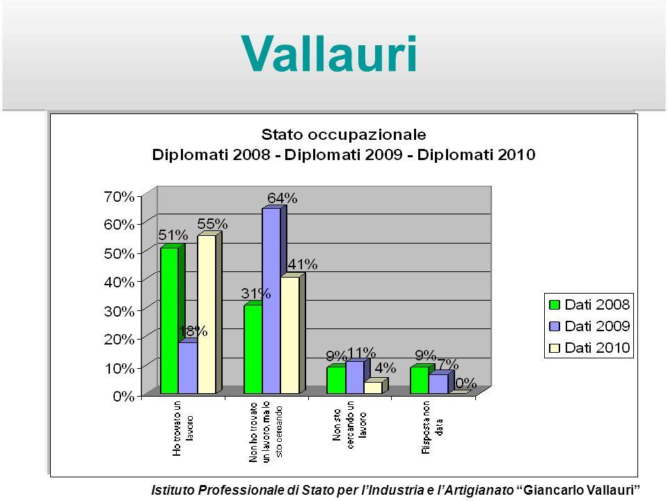 Vallauri Istituto Professionale di Stato per lIndustria e lArtigianato Giancarlo Vallauri